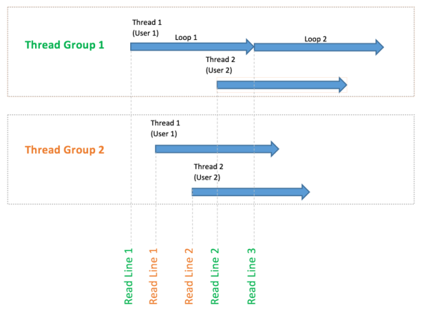 csv-sharing-mode-current-thread-group.png