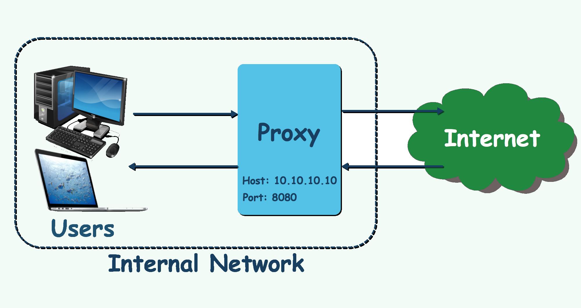How to run JMeter behind the Proxy – JMeter VN
