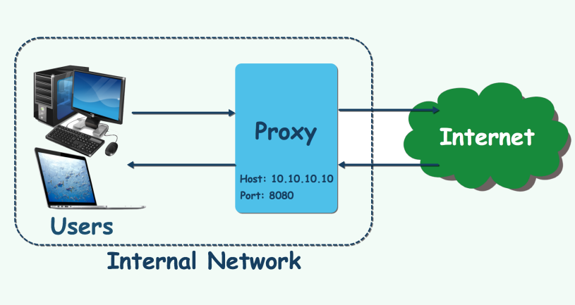 How to run JMeter behind the Proxy – JMeter VN