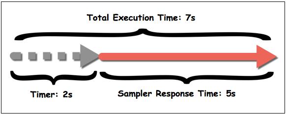 timer_vs_response_time_2.png